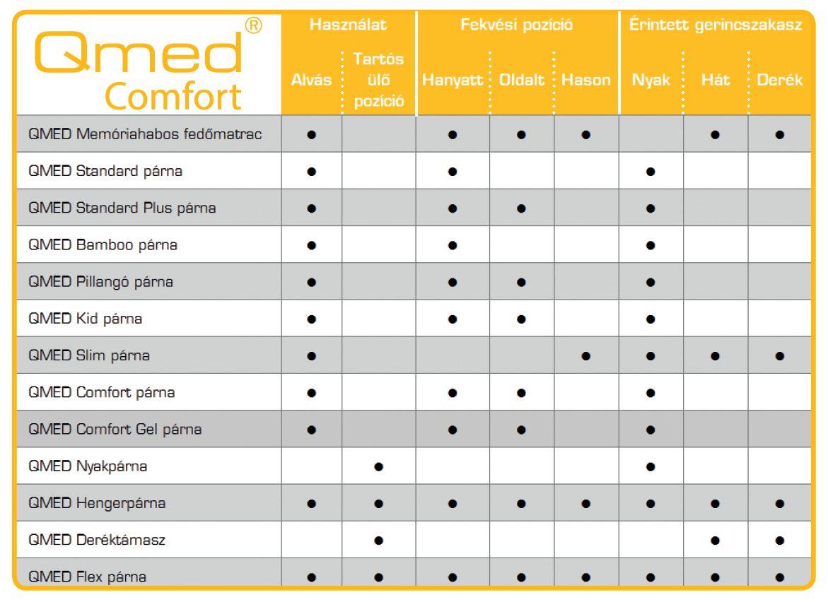 memórahabos termékek összefoglaló táblázata